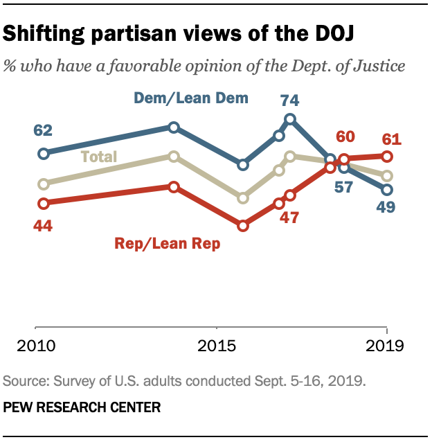 Graph showing shifting partisan views of the DOJ